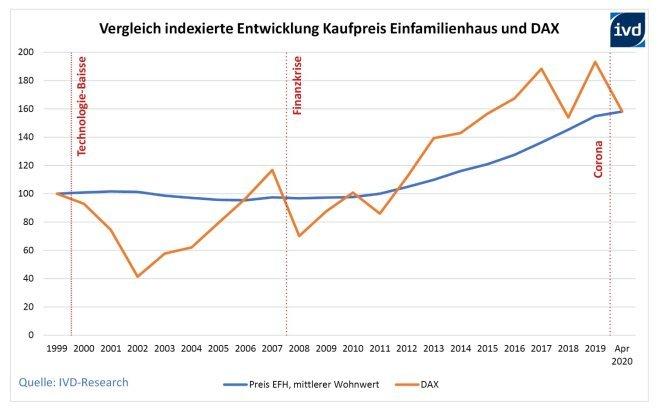 Grafik-Entwicklung-Kaufpreis-EFH